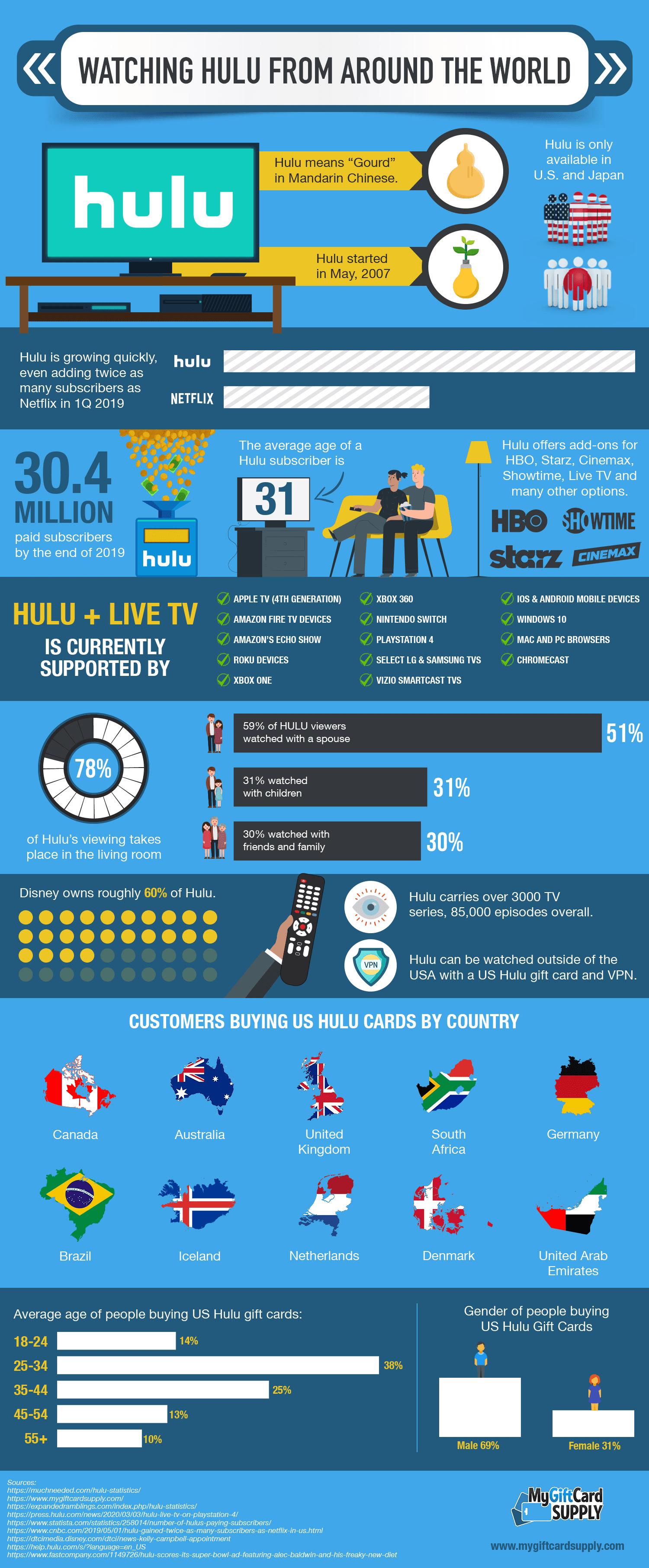 Watching Hulu From Around The World
